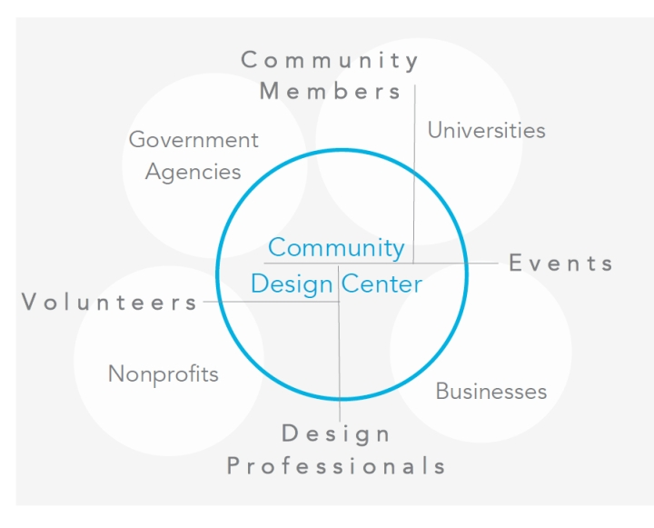 Design Community - CDC Model