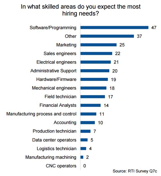 Skilled Hiring Needs